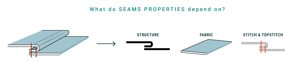 p4-f2-what-seams-properties-depends-on-2_orig