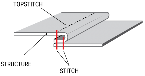 parts-of-a-seam